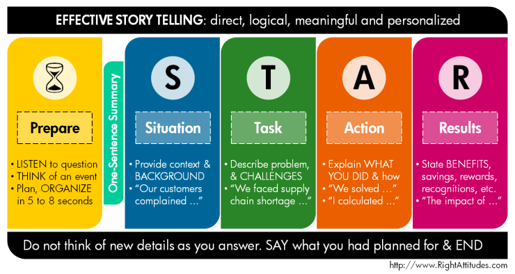 star_technique_interview_questions